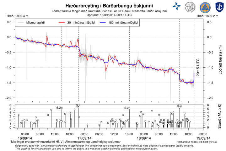 140918 barc gps 3d is