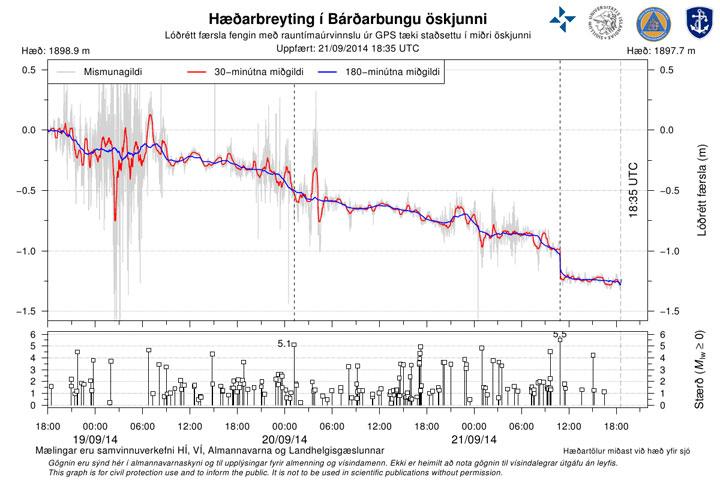 140921 barc gps 3d is
