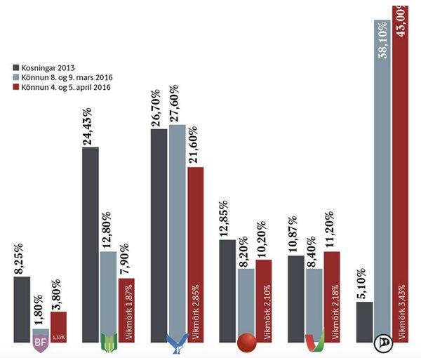 Meinungsumfrage in Island vom 04./05. April 2016. Graphik vom Frettabladid.
