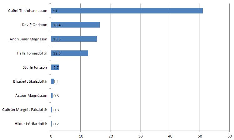 160616_umfrage_Praesidentenwahlen
