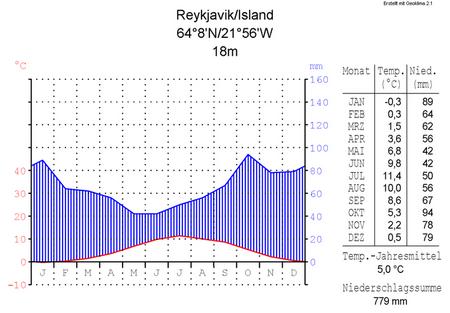 800px-Klimadiagramm-metrisch-deutsch-Reykjavik-Island