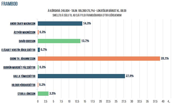 Ergebnis_Praesidentenwahlen_2016_kl