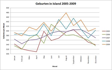 geburtenzahlen 2005-2009 kl