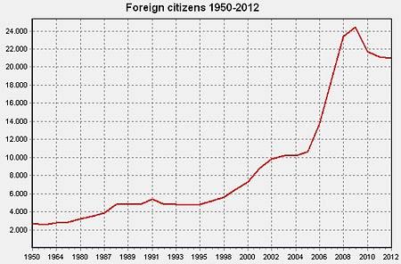 hagstofa bevoelkerungsentwicklung 1950-2012