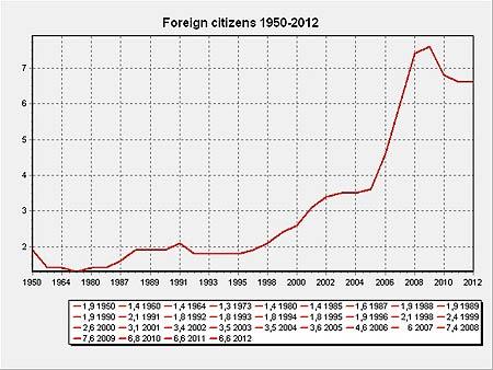 hagstofa bevoelkerungsentwicklung 1950-2012 prozentual