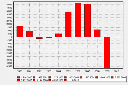population 2000-2010