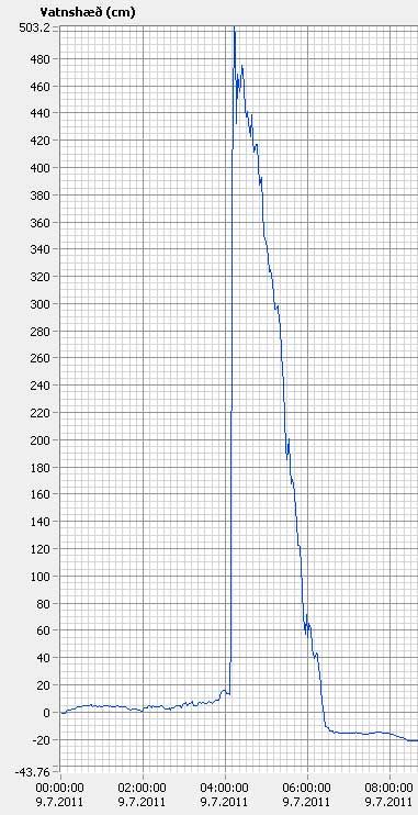 vdv graph 736712600901168